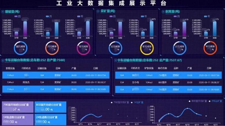 工业大数据展示平台